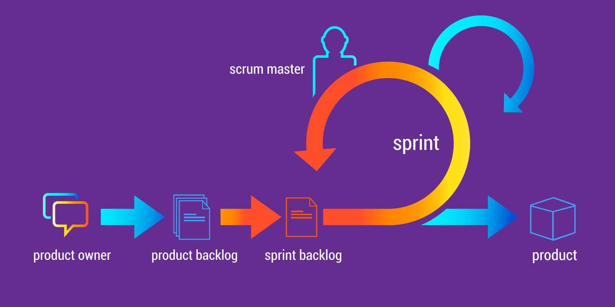Scrum: la pianificazione dello Sprint