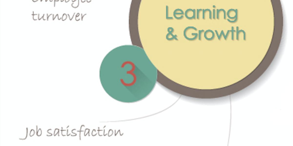 BSC: apprendimento e crescita dei dipendenti in azienda