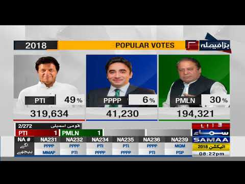 Popular Votes | Election Pakistan 2018 - Dherti TV