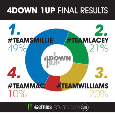 4DOWN1UP 2015 RESULTS GRAPHIC