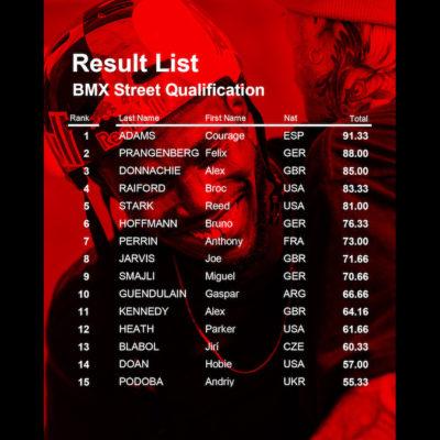 Bmx Results