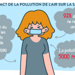 La pollution de l'air : quel comportement adopter ?