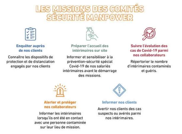 LES MISSIONS DES COMITES SECURITE MANPOWER