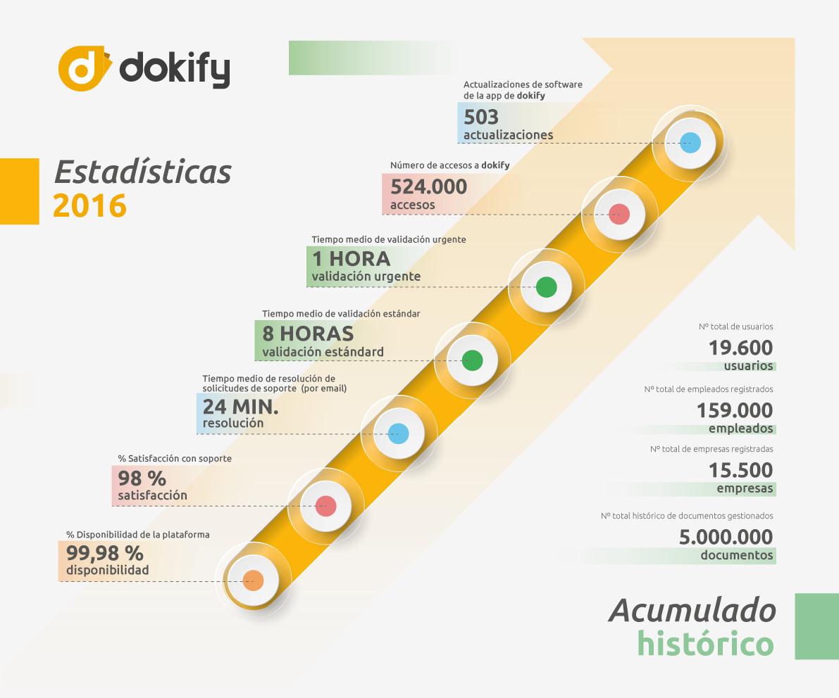 estadísticas dokify 2016