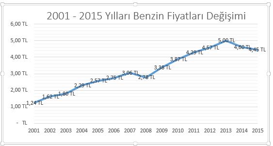 2001 - 2015 yılları arası benzin fiyatları değişimi