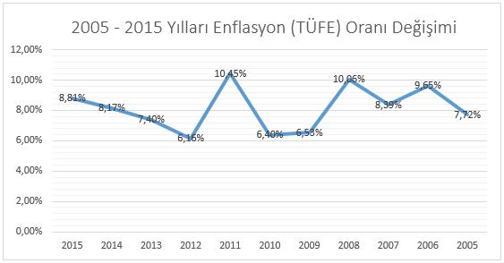 2005 - 2015 yılları arasında enflasyon oranı değişimi