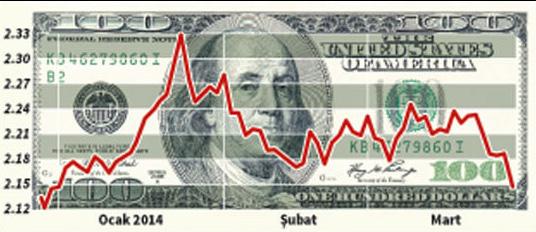 Dolar Düşmeye Devam Ediyorı