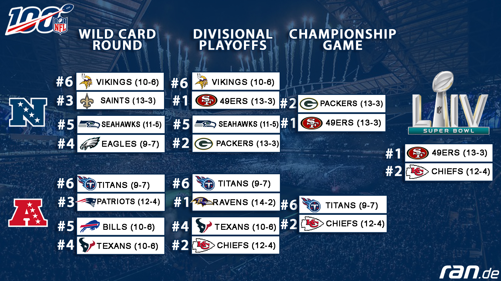 Ran Playoff