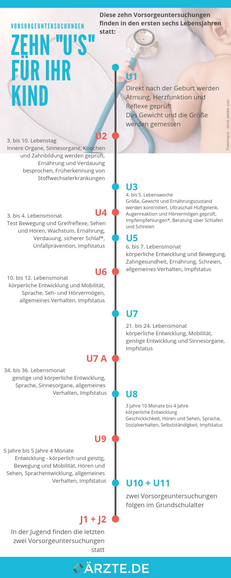 Grafik_Vorsorge_AERZTEDE