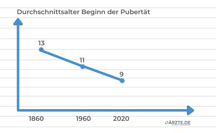 Diagramm Sinken des Durchschnittsalter zum Start der Pubertät von 1860 bis 2020