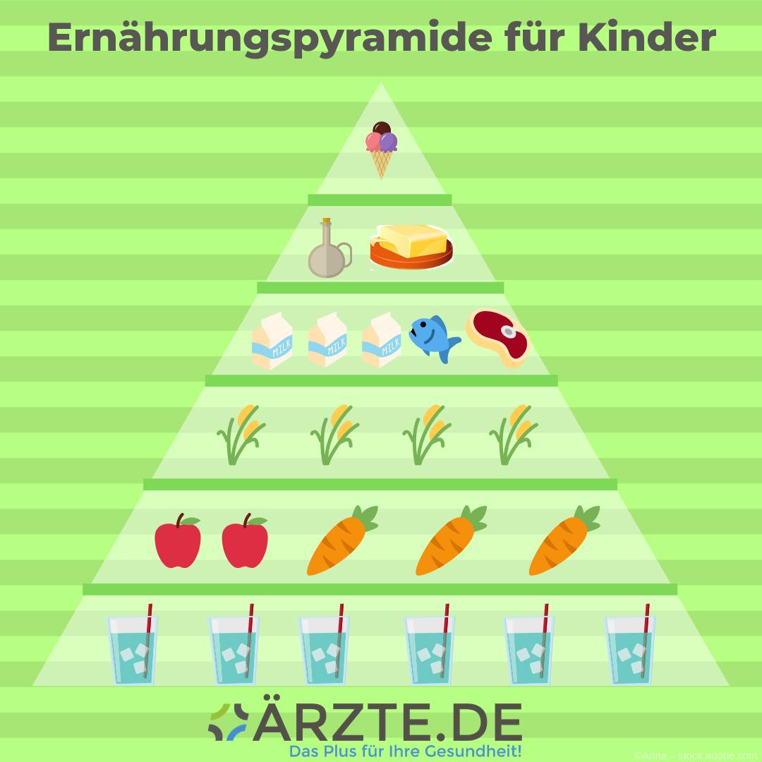 Ernährungspyramide aerztede