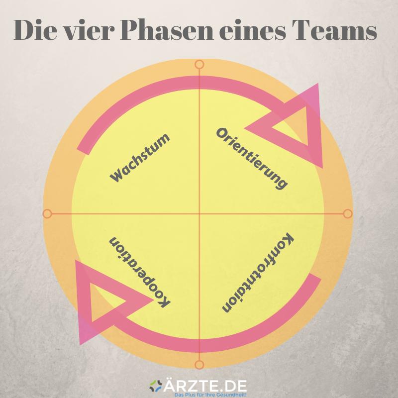 Grafik_Phasen_Teamentwicklung