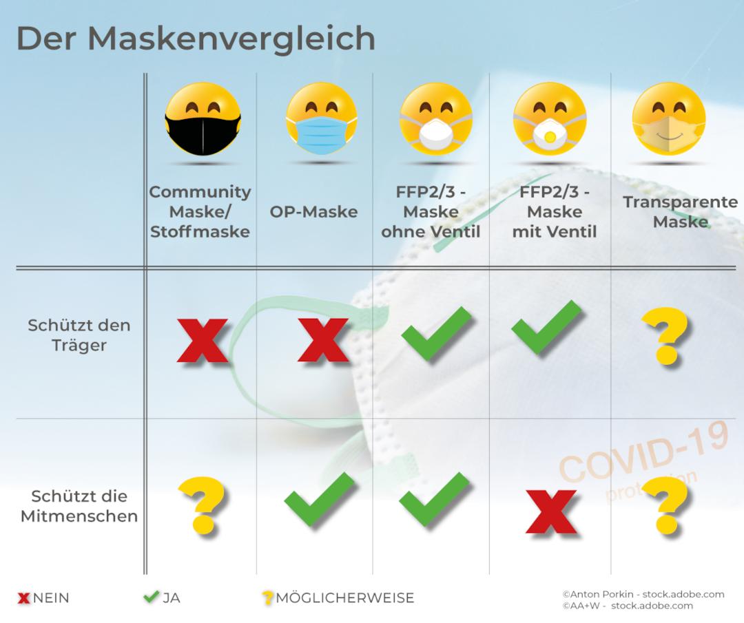 Vergleich der unterschiedlichen Covid-19-Schutzmasken