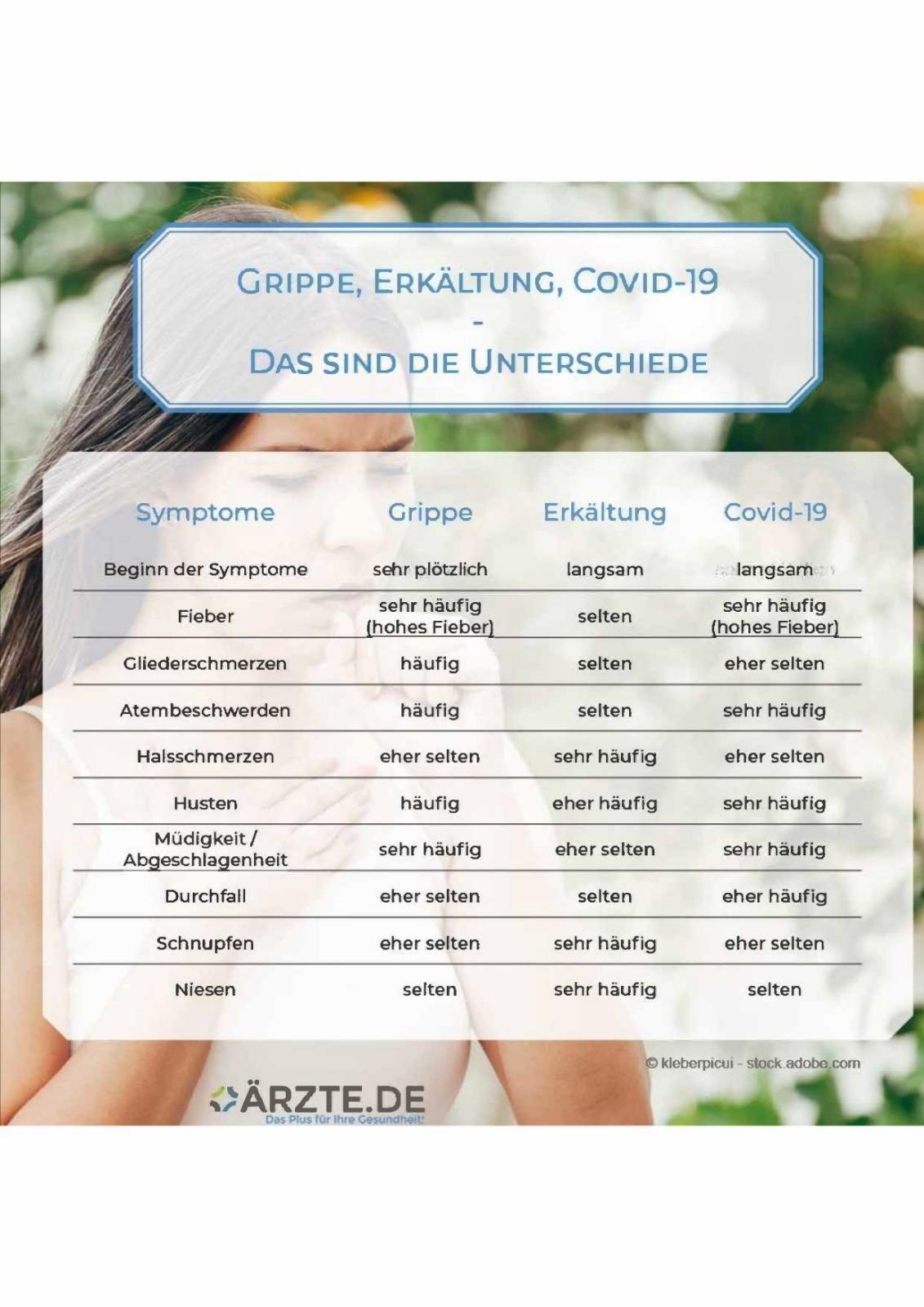 Symptome Grippe Erkältung Covid-19