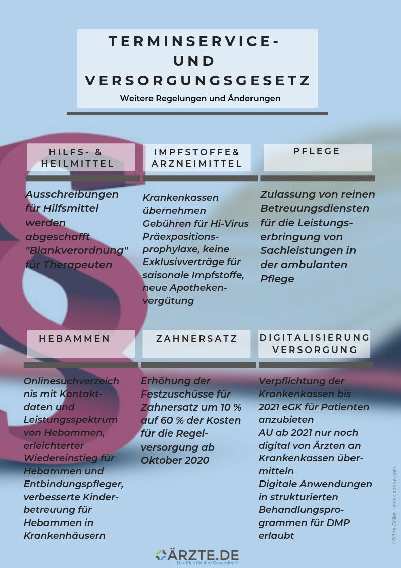 ÄRZTE.DE Grafik TSVG