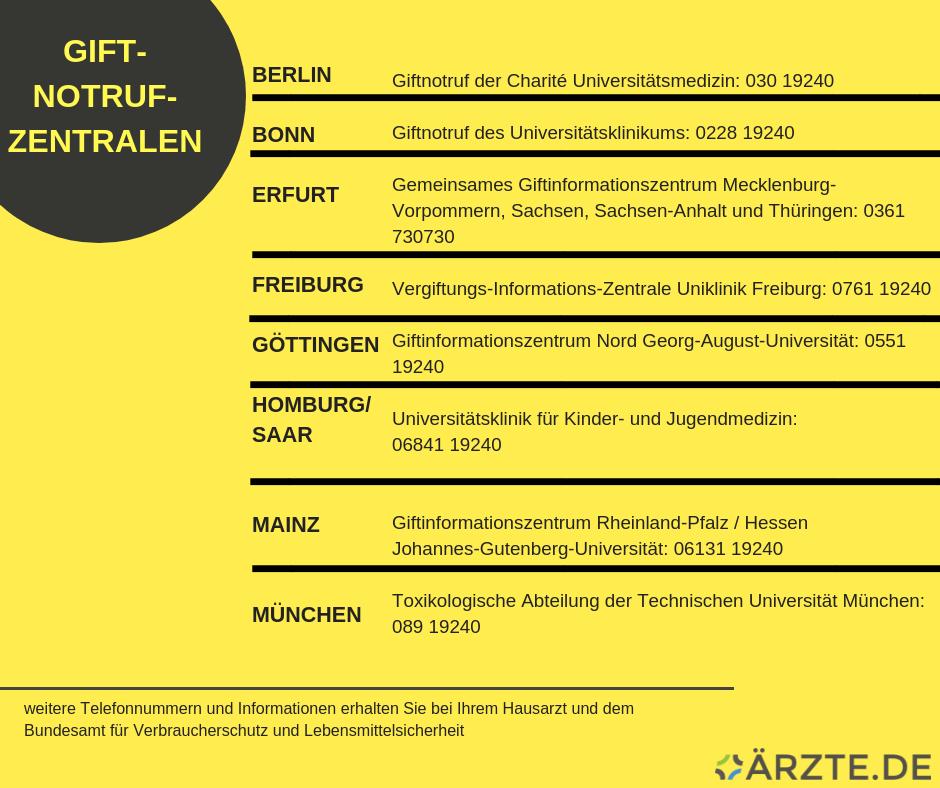 Giftnotrufzentralen Deutschland