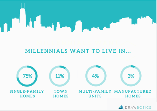 Millennials want to live in...