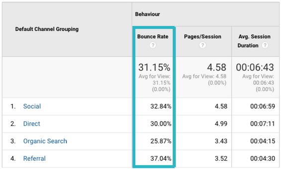 Website Analytics Bounce rate impact on SEO