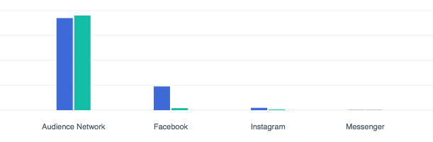 Facebook ad placements comparaison