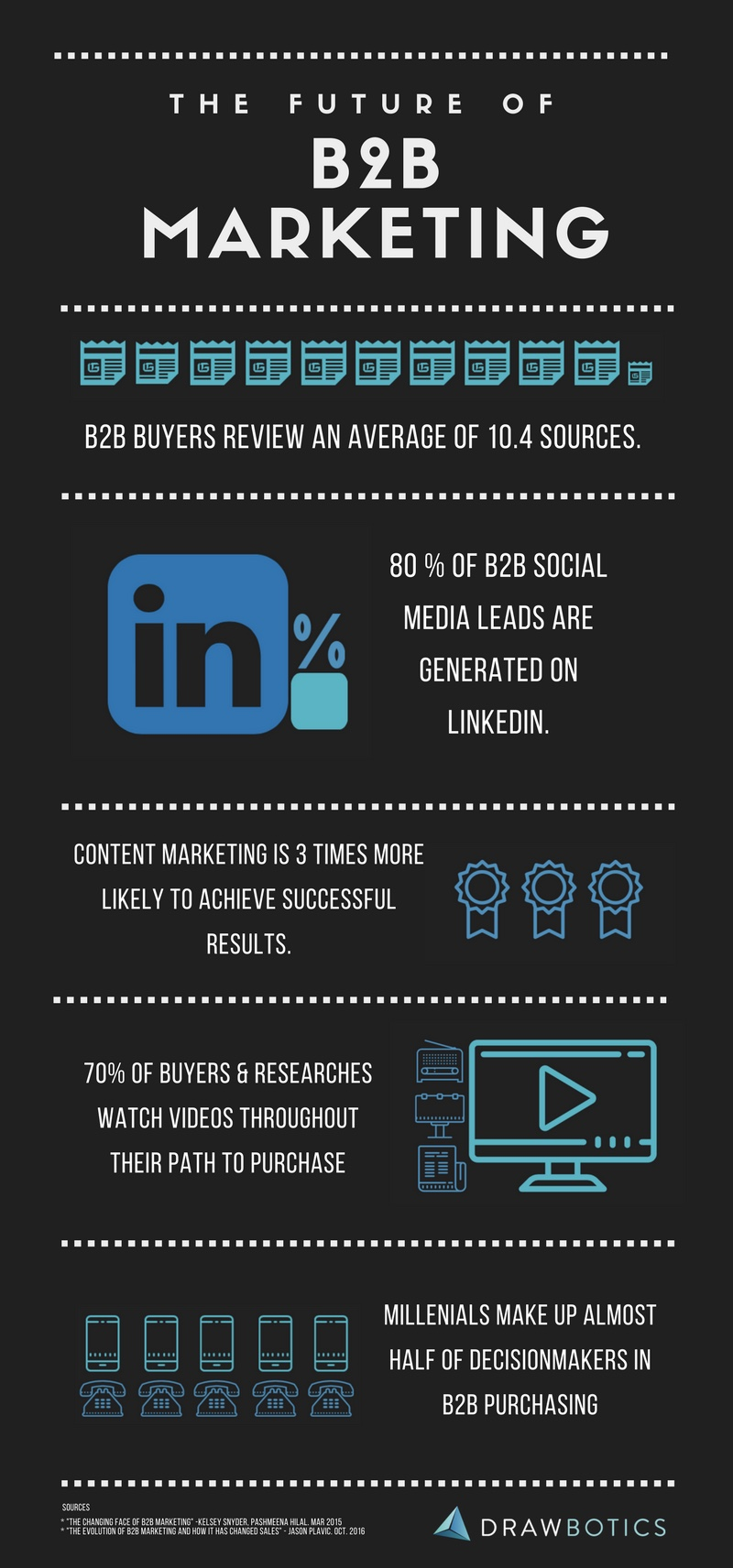 What is causing a change in B2B Marketing