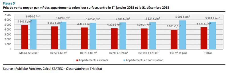 Combien faut il compter pour s 39 installer au luxembourg for Combien faut il compter pour construire une maison
