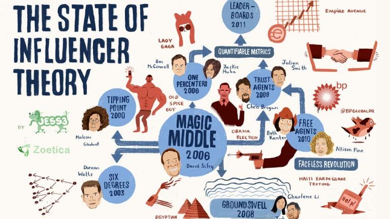 Chi sono gli influencer e come coinvolgerli