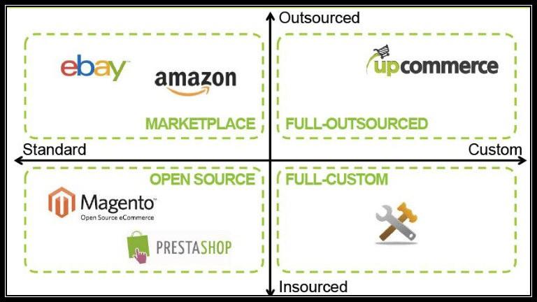 Aprire uno store online: quante soluzioni ho a disposizione?