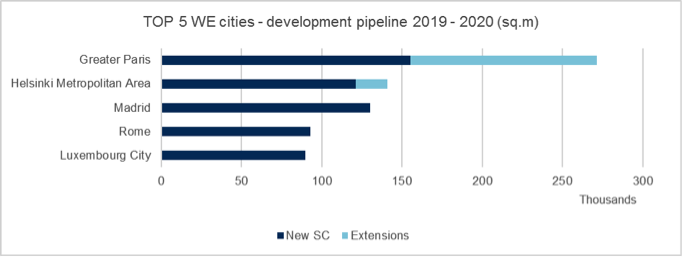 Top-five-Western-European-cities-for-development-pipeline-2019-2020.png#asset:57625