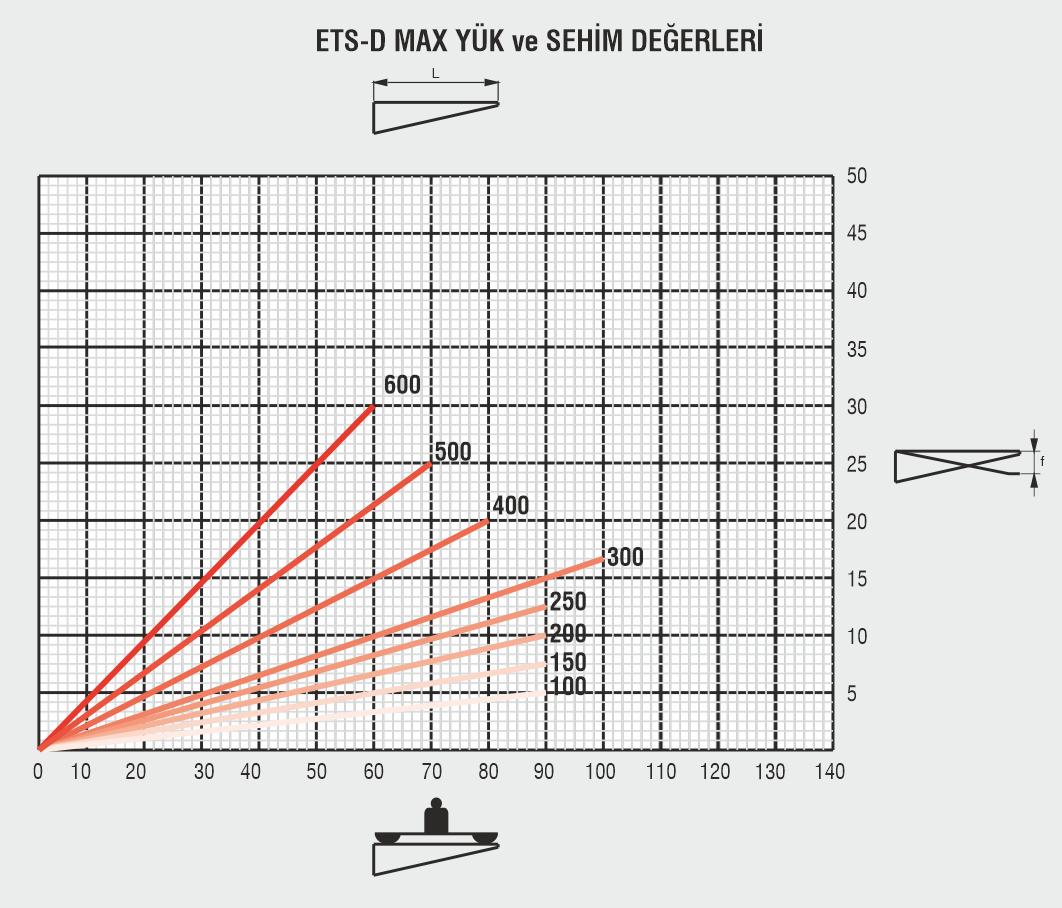 ETS-Askı-Sistemi-Sehim