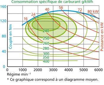 verbrauchskennfeld_f.jpg__350x287_q85_crop_subsampling-2_upscale.jpg