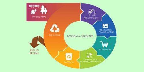 Schema economia circolare dell'Unione europea.