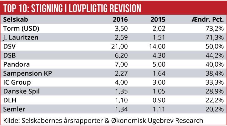 største revisionsfirmaer i danmark 2015