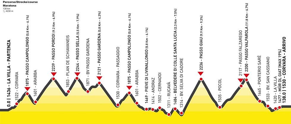 Maratona delle Dolomiti percorso maratona
