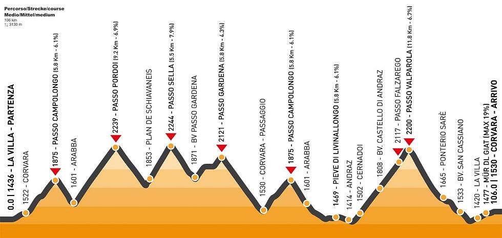 Maratona delle Dolomiti - percorso medio