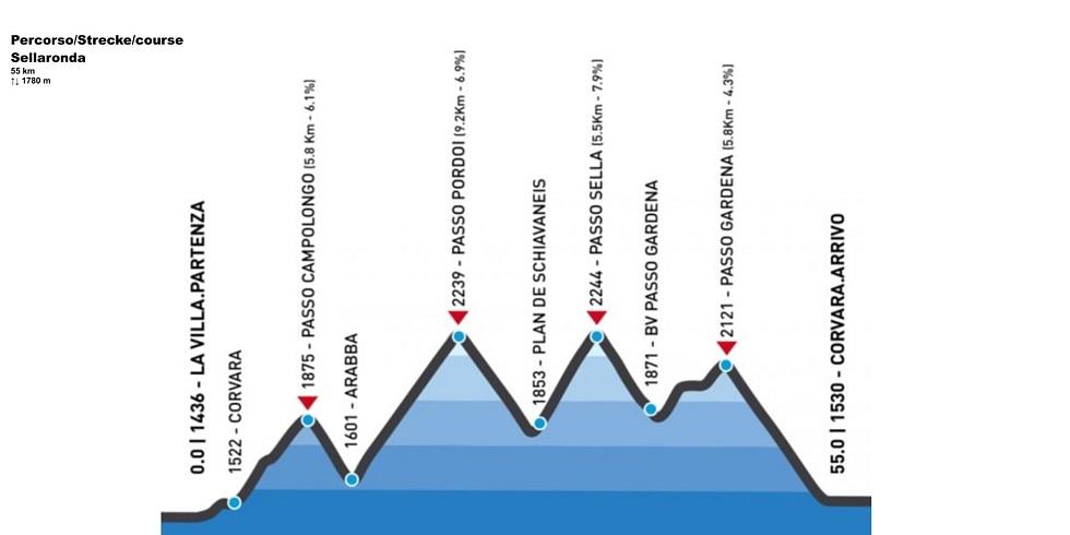 Maratona delle Dolomiti - percorso sellaronda