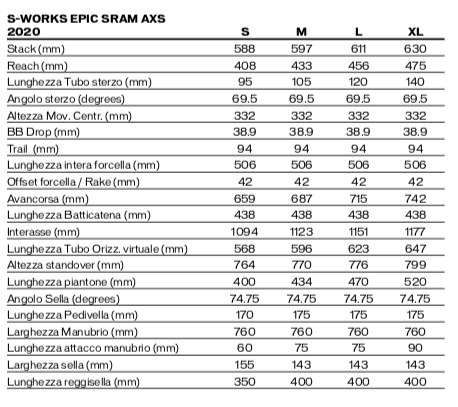 S-Works Epic SRAM AXS 2020