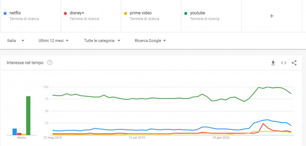 Tendenze: Netflix, Disney+, Prime Video, Youtube