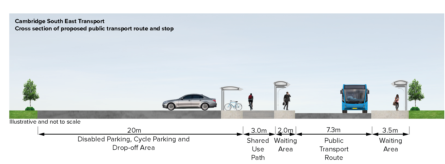 Cross section of proposed public transport route and stop