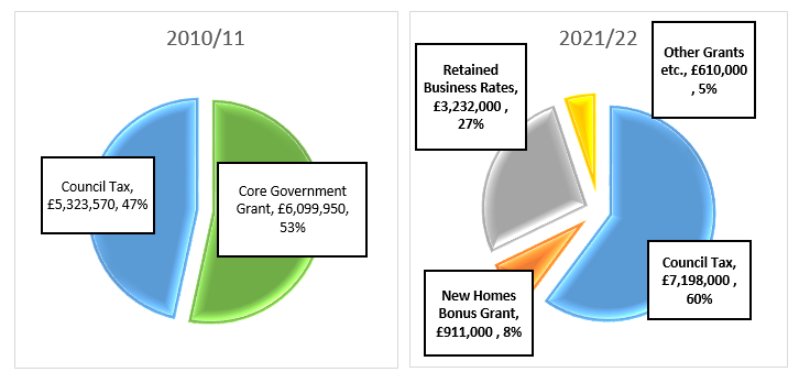 Chart showing differences in income between 2010 and 2021