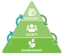 Environment, society economy pyramid