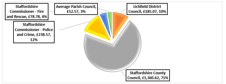 Chart showing proportion of council tax allocated to different Staffordshire authorities