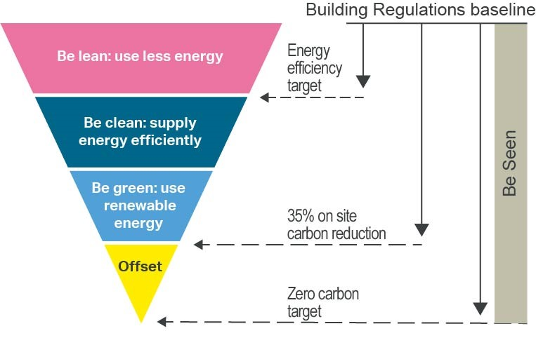 The energy hierarchy and associated targets. The hierarchy is 1) Be learn: use less energy (Energy efficiency target); 2) Be clean: supply energy efficiently; 3) Be green: use renewable energy (35% on site carbon reduction); 4) Offset (Zero carbon target)