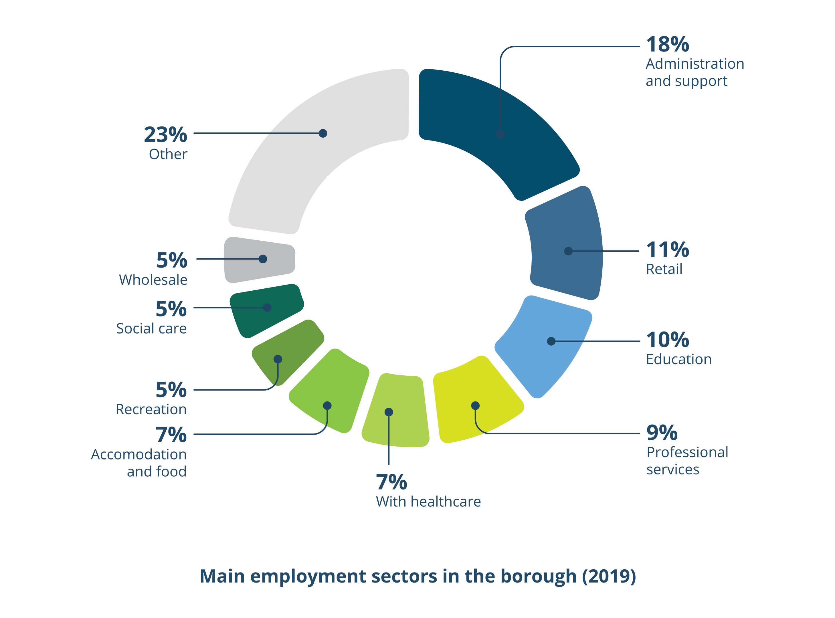 Main employment sectors in the borough (2019). 18% admin and support, 11% retail, 10% education, 9% professional services, 7% healthcare, 7% accomodation and food, 5% recreation, 5% social care, 5% wholesale, 23% other