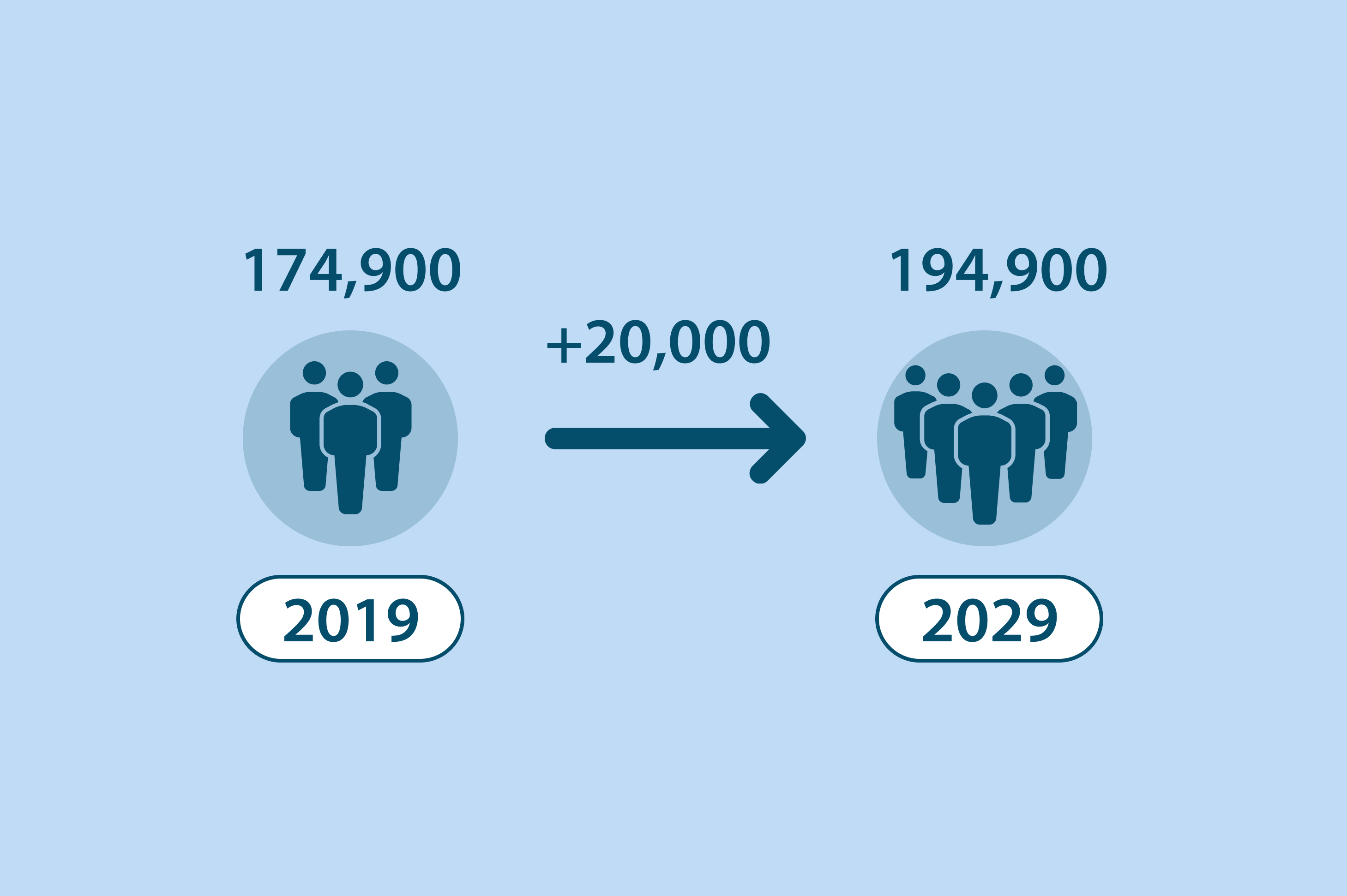 graphic showing increase of population in Kingston from 174,900 in 2019 to 194,900 in 2029