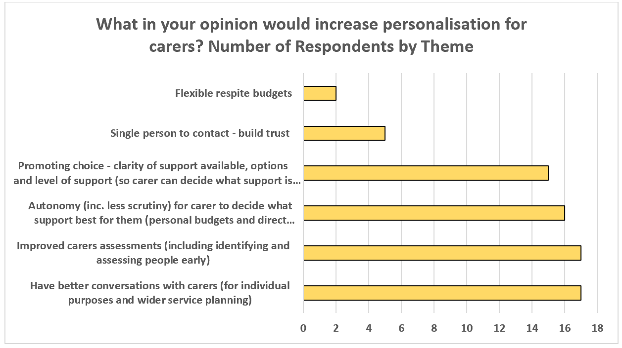 The horizontal bar graph shows what professionals think would increase personalisation for carers. This was a free text answer, and the following themes were identified. Most professionals think have better conversation with carers and improved carers assessments would increase personalisation (17 professionals chose these options), 16 think autonomy for carers to decide what support is best for them, 15 think promoting choice, five think having a single person to contact and two think flexible respite budgets.