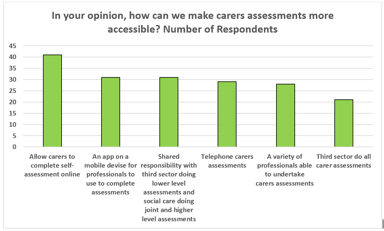 The vertical bar chart shows what professionals think will make carers assessments more easily available. Most professionals thought that allowing carers to complete self-assessments online would make carers assessments more accessible (41), 31 professionals think an app on a mobile devise for professionals to use to complete assessments will make them more accessible, 31 professionals also think shared responsibility with the third sector doing lower level assessment and social care doing joint and higher level assessment will make them more accessible, 29 professionals think telephone carers assessments will make them more accessible, 30 think a variety of professional undertaking carers assessments will make them more accessible and 21 professionals think the third sector doing all carers assessments will make them more accessible.