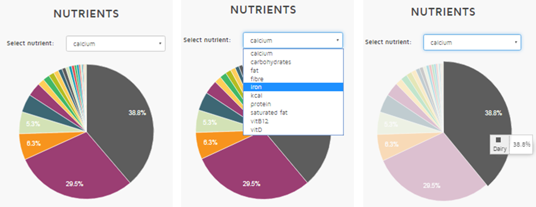 Nutrients pie chart