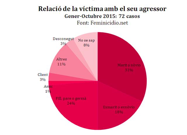 relacio_victima
