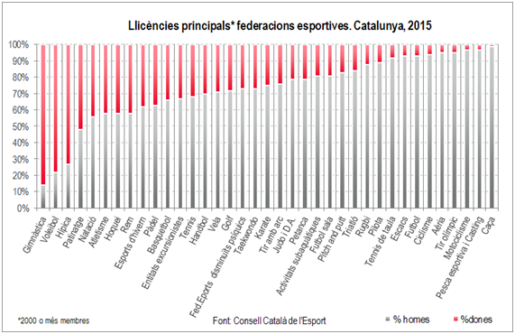 llicencies federacions