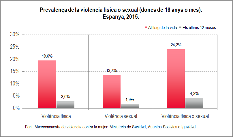 violencia-fisica-o-sexual-grafic-1